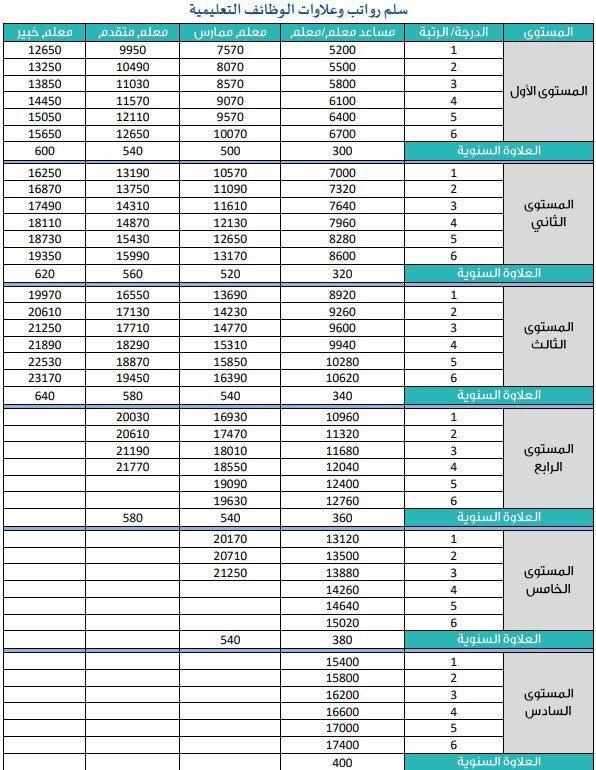 جدول الرواتب لوظائف التعليم